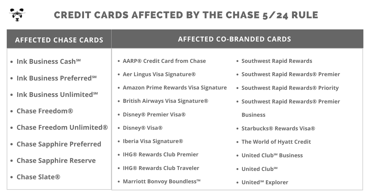 Cards Affected by the Chase 5/24 Rule