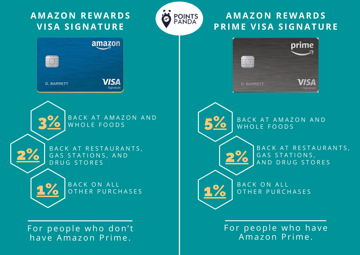 Amazon Rewards Credit Card Points Earning