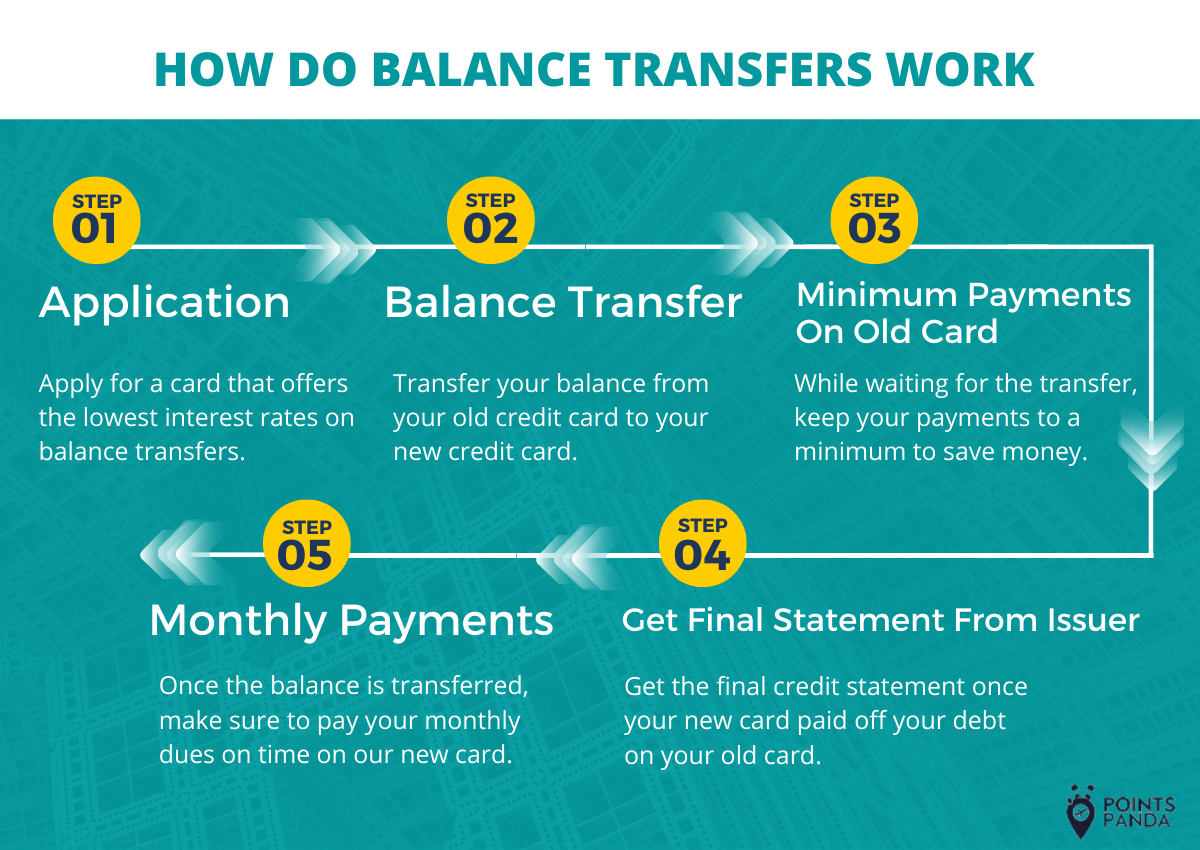 How do balance transfer credit cards work