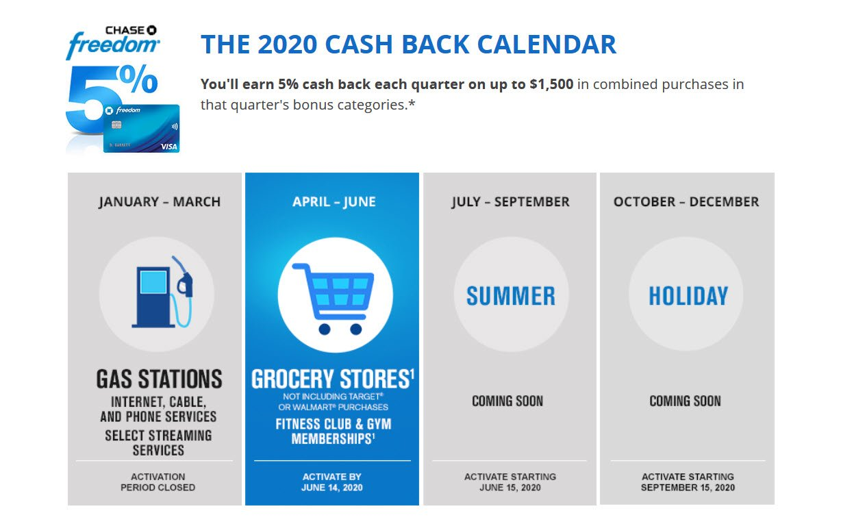 The Chase Freedom Card Earns 5% Cash Back Each Quarter on these Revolving  Bonus Categories