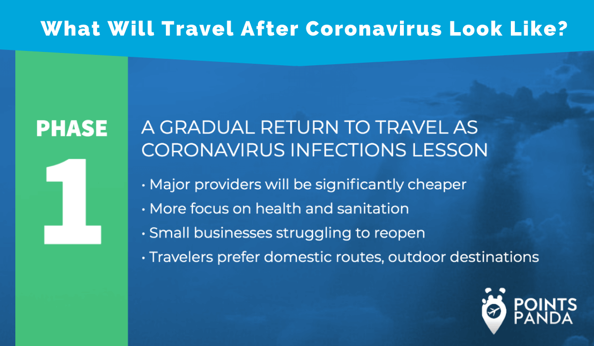 """Infographic that summarizes """"What Will Travel After Coronavirus Look Like?"""""""