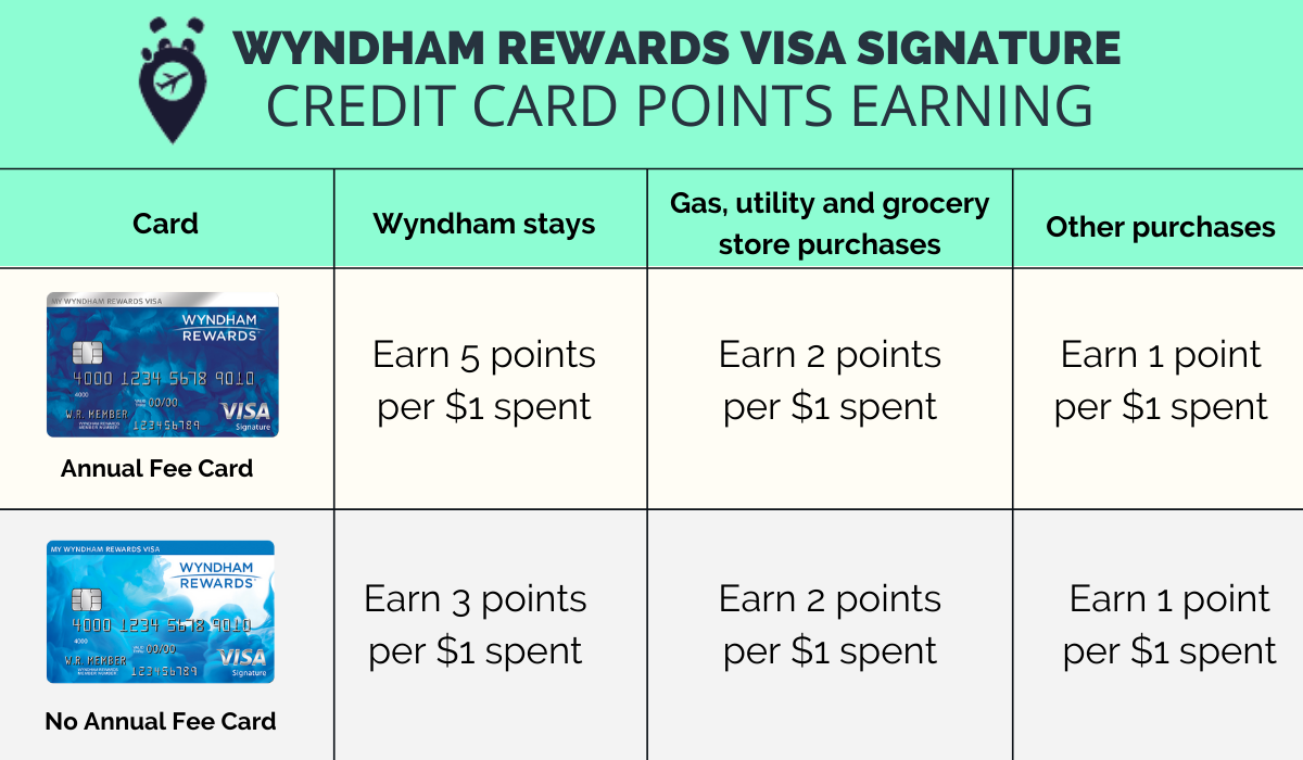 Wyndham Rewards Visa Signature Card points earning system