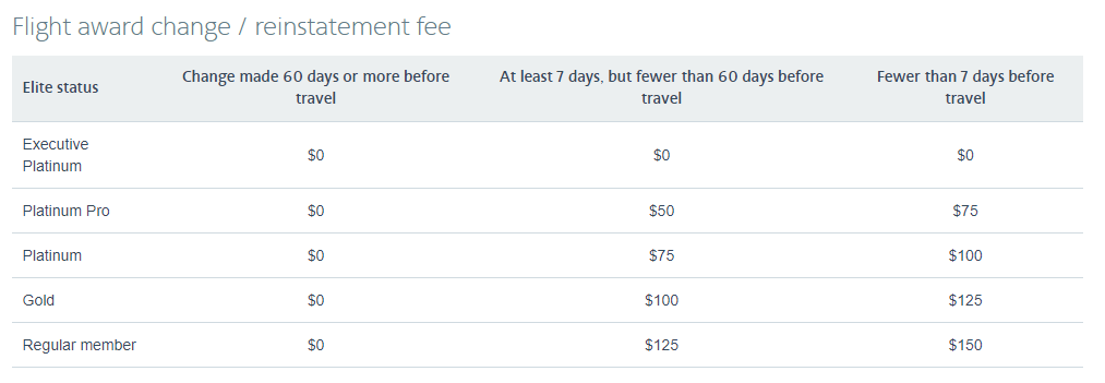 American-Airlines-Award-Ticket-Change-Fees