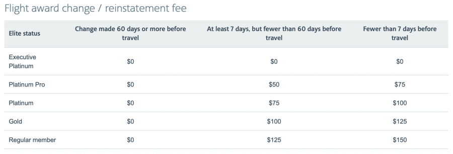 How coronavirus affects airline miles - AA change fee chart